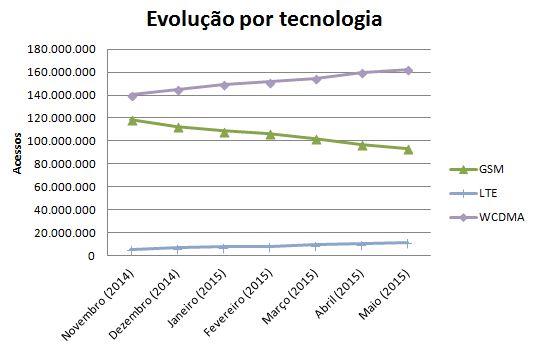 Evolução Tec SMP