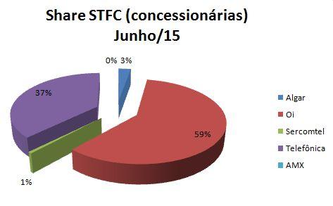 STFC Share Concessionárias
