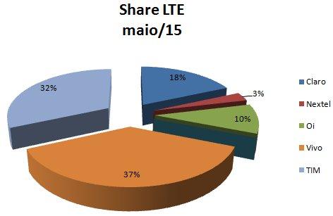 Share LTE