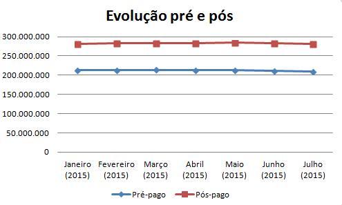 Evolução pré e pós jul