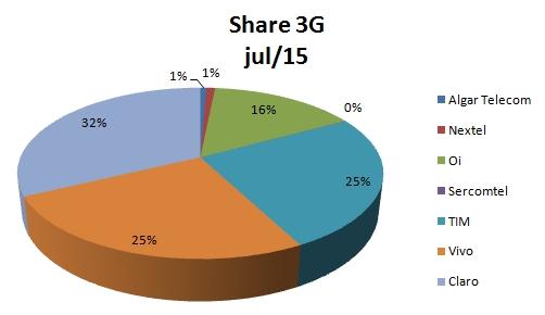 Share 3G jul