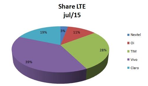 Share LTE jul