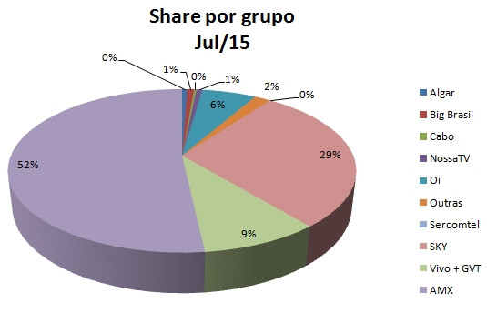 Share TV GRUPO jul