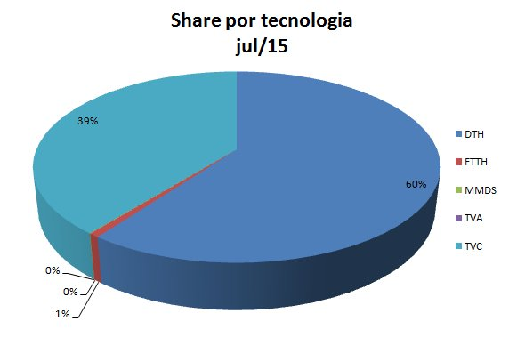 Share TV TEC jul