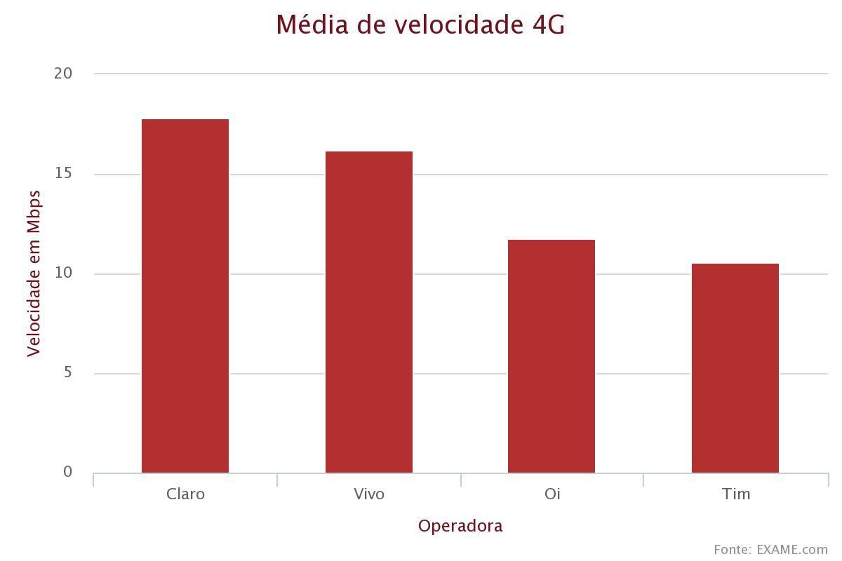chart_exame_4G