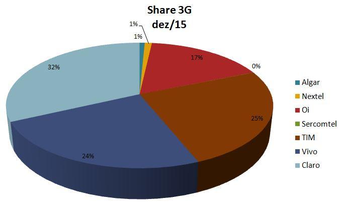 Share 3G dez