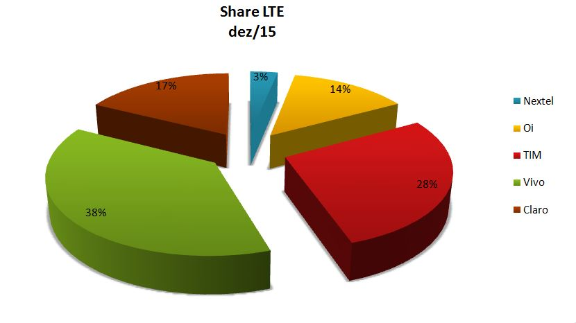 Share LTE dez
