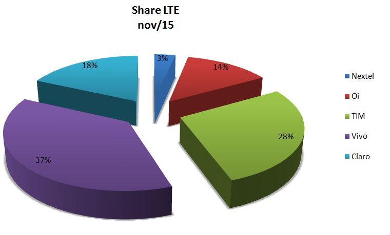 Share LTE nov