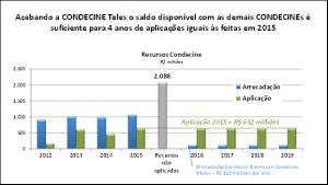 Tabela Condecine Teles