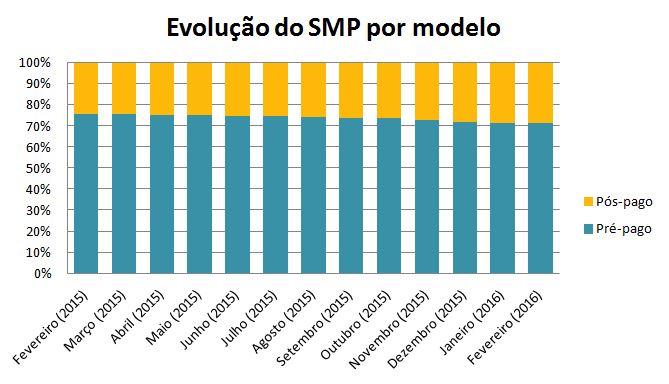 Evolução Pre-Pos SMP fev
