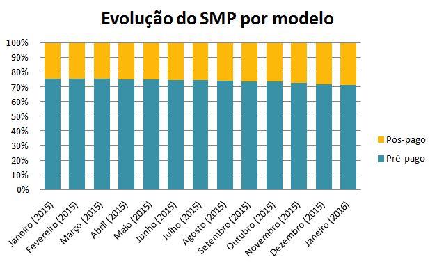 Evolução Pre-Pos SMP jan