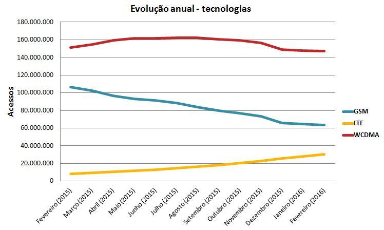 Evolução Tech SMP fev