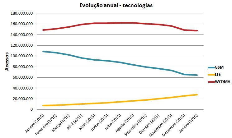 Evolução Tech SMP jan
