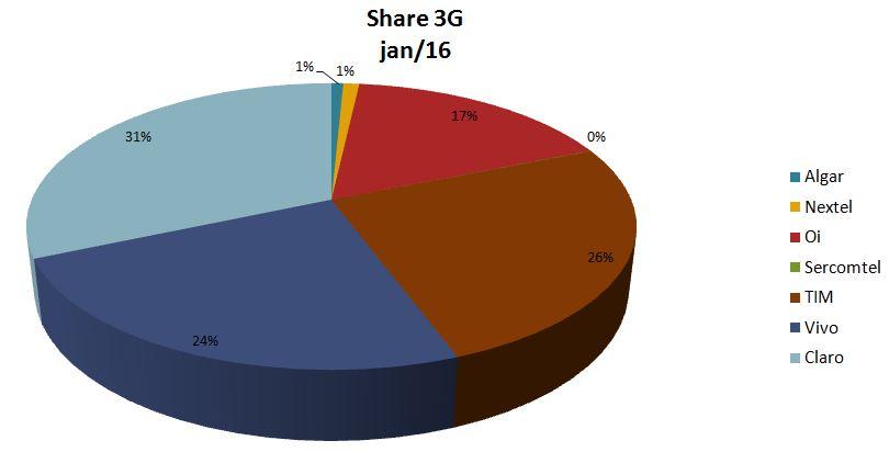 Share 3G jan SMP