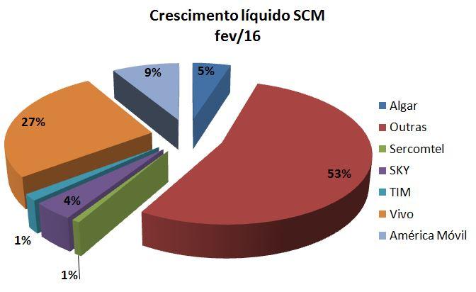Share Empresas SCM fev
