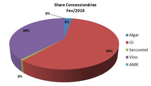 STFC - Share Concessionárias Fev
