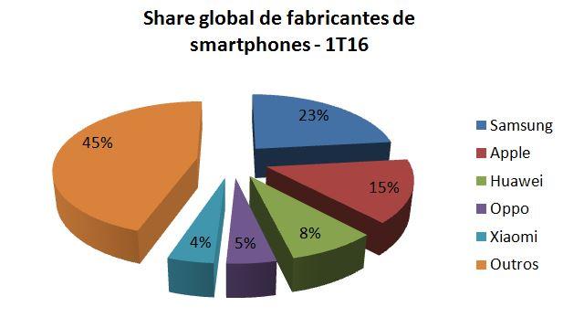 Gartner - Smartphones Global 1T16