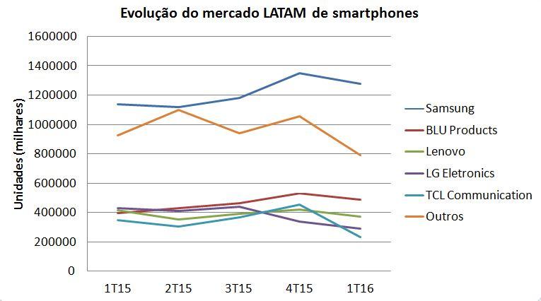 Gartner - Smartphones LATAM Evolução 1T16
