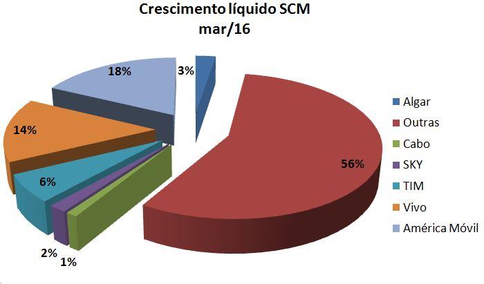 SCM Share Crescimento Grupo Mar