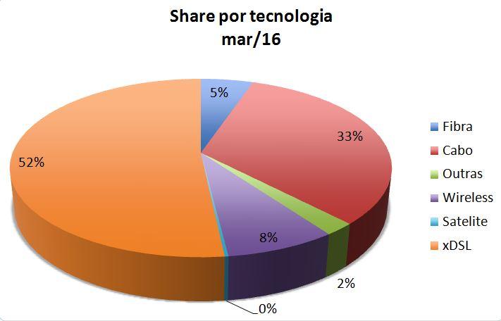 SCM Share Tech Mar