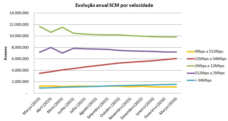 SCM velocidade evolucao Mar