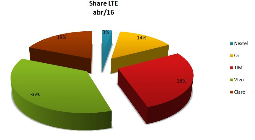 Share LTE abril
