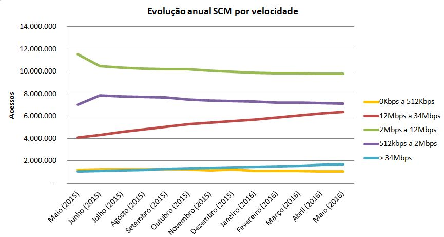 SCM-EvoVelo-Mai16
