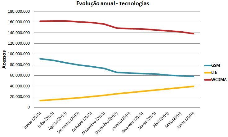 Evolução Tech Jun