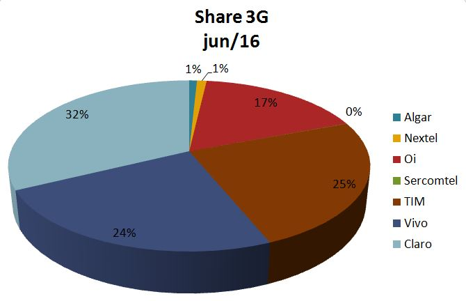 Share 3G jun