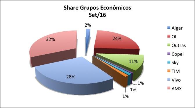 scm-share-grupos