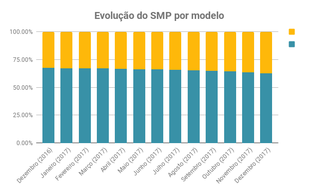 Brasil perde 7,6 milhões de linhas móveis em 2017