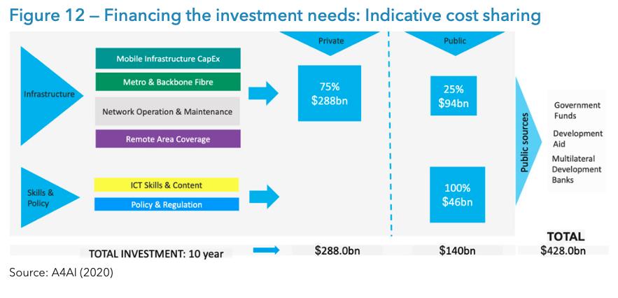 Investimentos-publicos-
