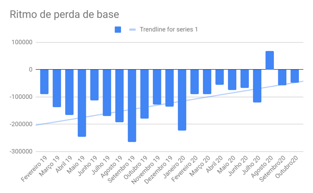 Perda de base mensal do mercado de TV por assinatura